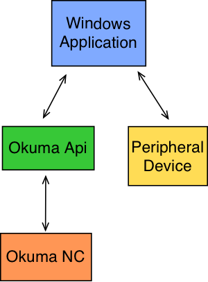 What is the Okuma API